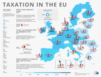EU VAT Vlidation infography