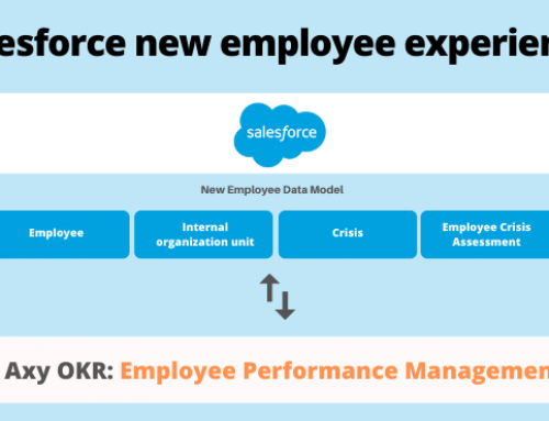 Axy OKR Employee Performance Management: the perfect ally for your new Salesforce Employee Experience